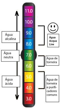 verificar-pH-agua