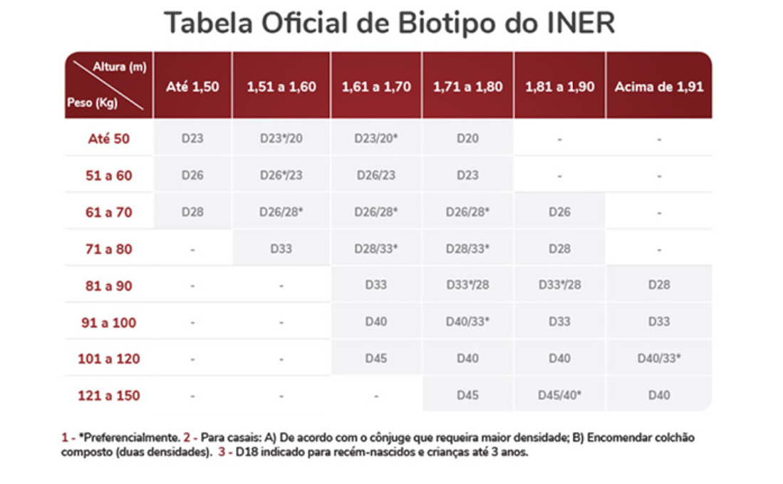 Tabela oficial de biotipo INER para escolher qual melhor colchão de espumas